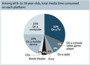 Yout Media Consumption